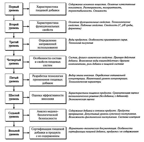 Схема разработки технологии