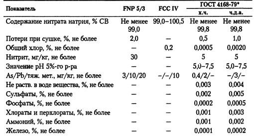 Нитрит натрия из натурального сырья н
